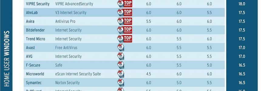 بهترین مجموعههای Internet Security ویندوز 10 توسط AV-TEST معرفی شدند