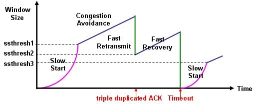 کاهش تأخیر وب و بازیابی پکت گم شده در TCP